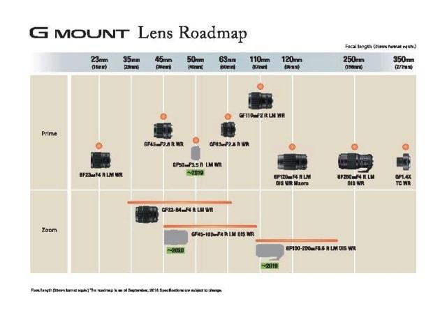 Nuova roadmap delle ottiche GF